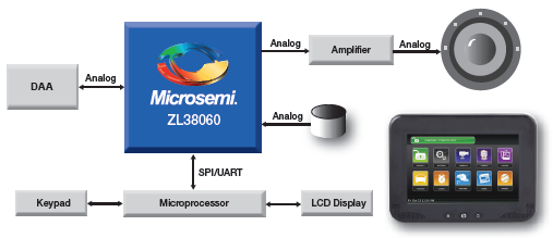 ZL38060 Connected Qallpad Block Diagram