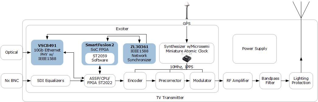 ICs for TV Transmitter Equipment Designs | Microsemi