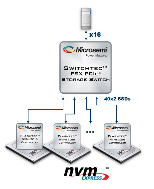 low-latency, high-performance PCIe-based performance storage tier solutions | Microsemi
