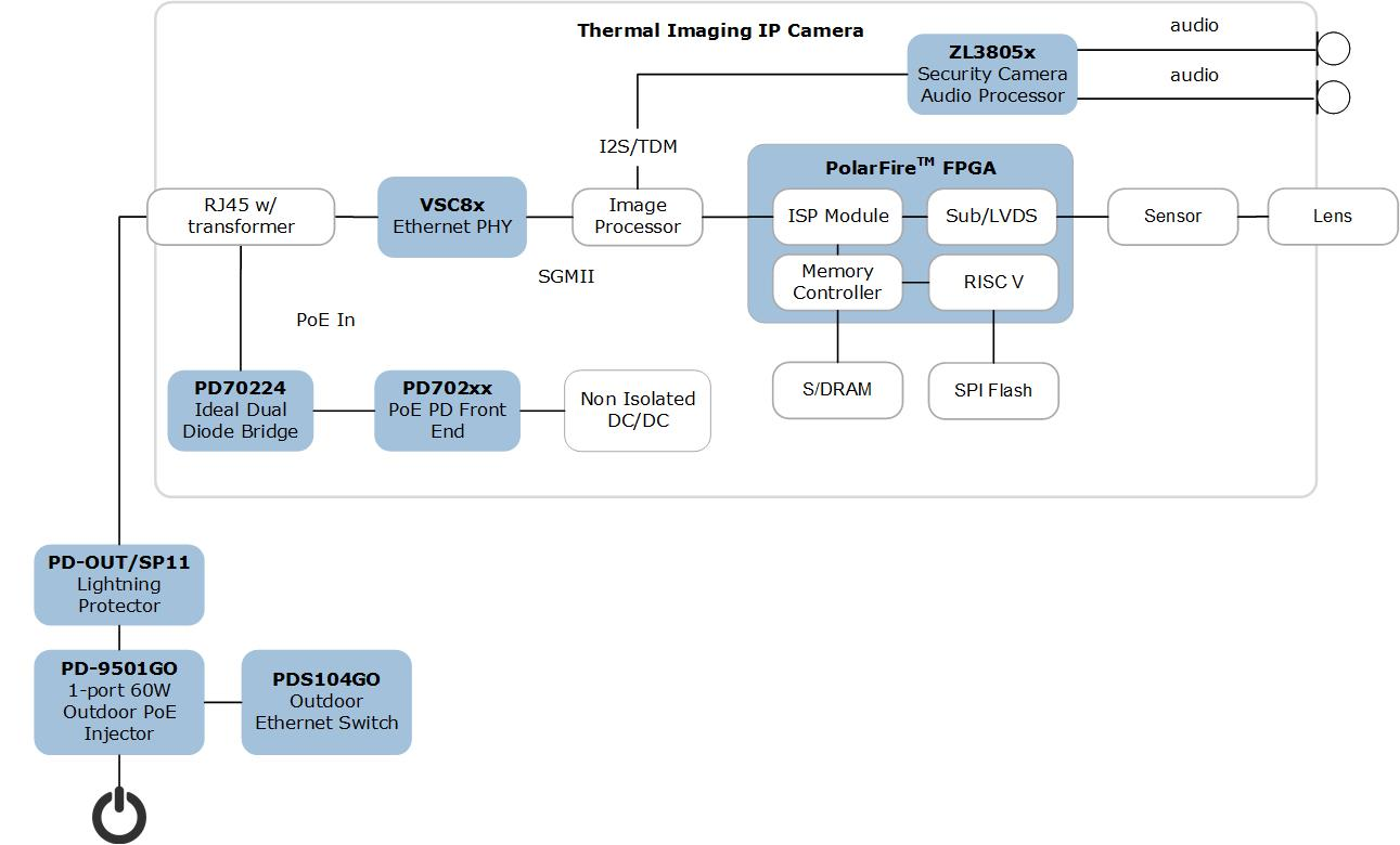 Mid-range FPGA for imaging processing in Industrial Sphere Camera application | Microsemi