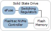 NVM Storage Block Diagram | Microsemi