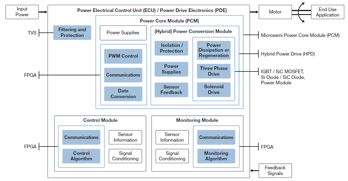 Aviation Center of Excellence, Power Electrical Unit (ECU), Power Drive Electronics (PDE) | Microsemi