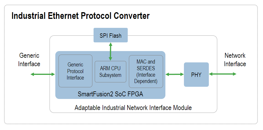 FPGA IP Building Blocks for Industrial Ethernet and Industrial Networking Solutions | Microsemi