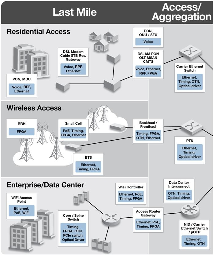 Wireless Access | Microsemi