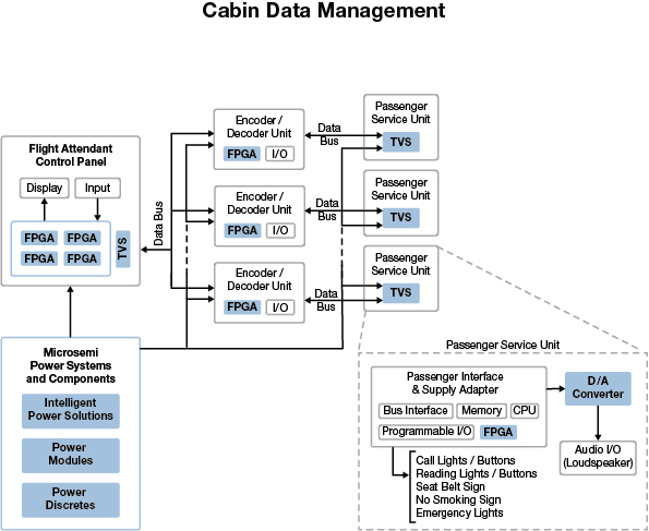 Cabin Management System | Microsemi